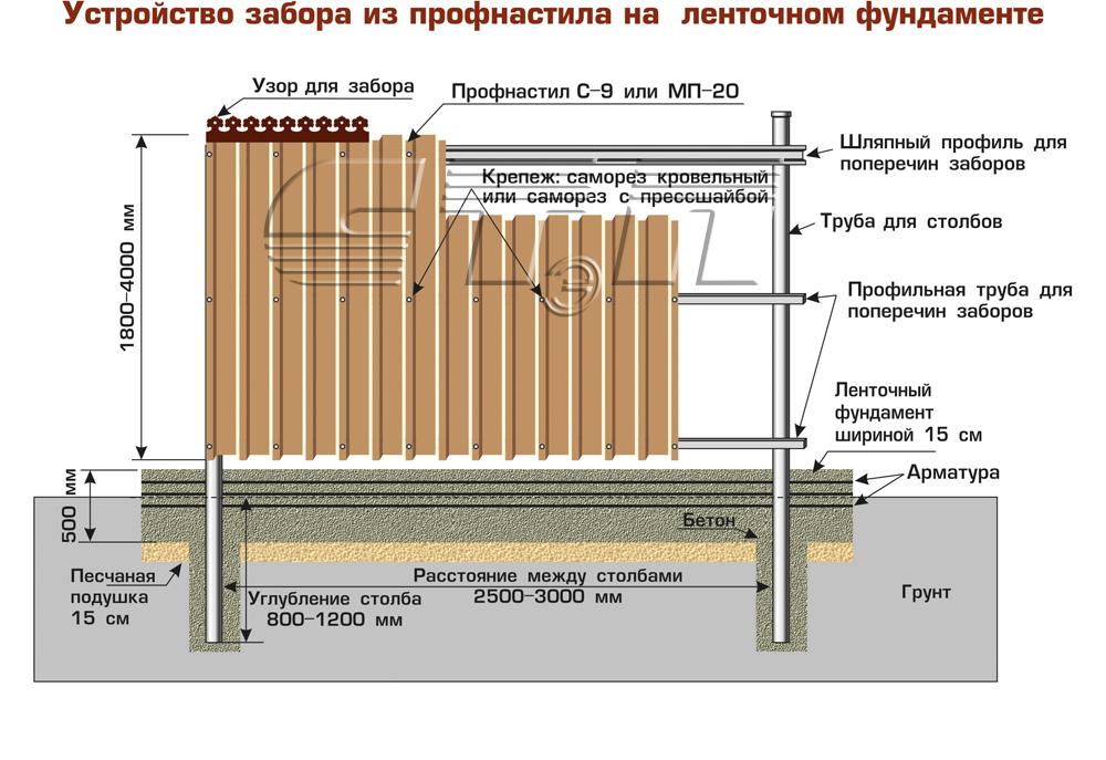 Как построить фундамент для забора из профнастила своими руками 585
